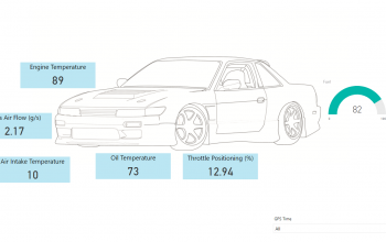 Car Analytics with PowerBI