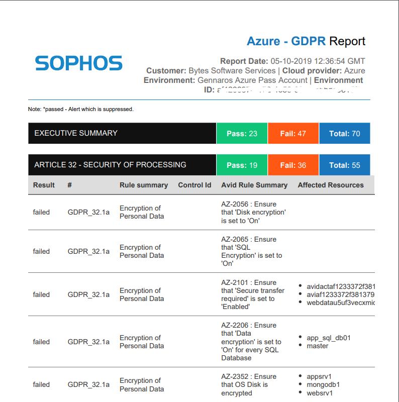 Managing Cloud Resources with Sophos Cloud Optix – Gennaro Migliaccio