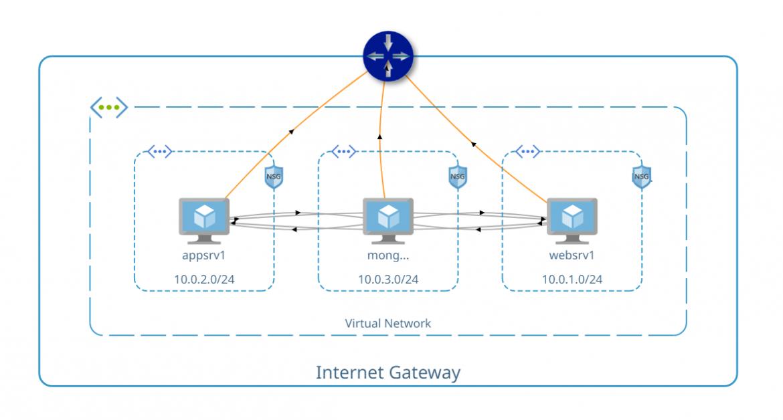 Cloud Optix Diagram