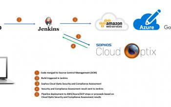 DevSecOps with Sophos Cloud Optix